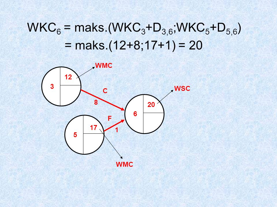 WKC6 = maks.(WKC3+D3,6;WKC5+D5,6) = maks.(12+8;17+1) = 20