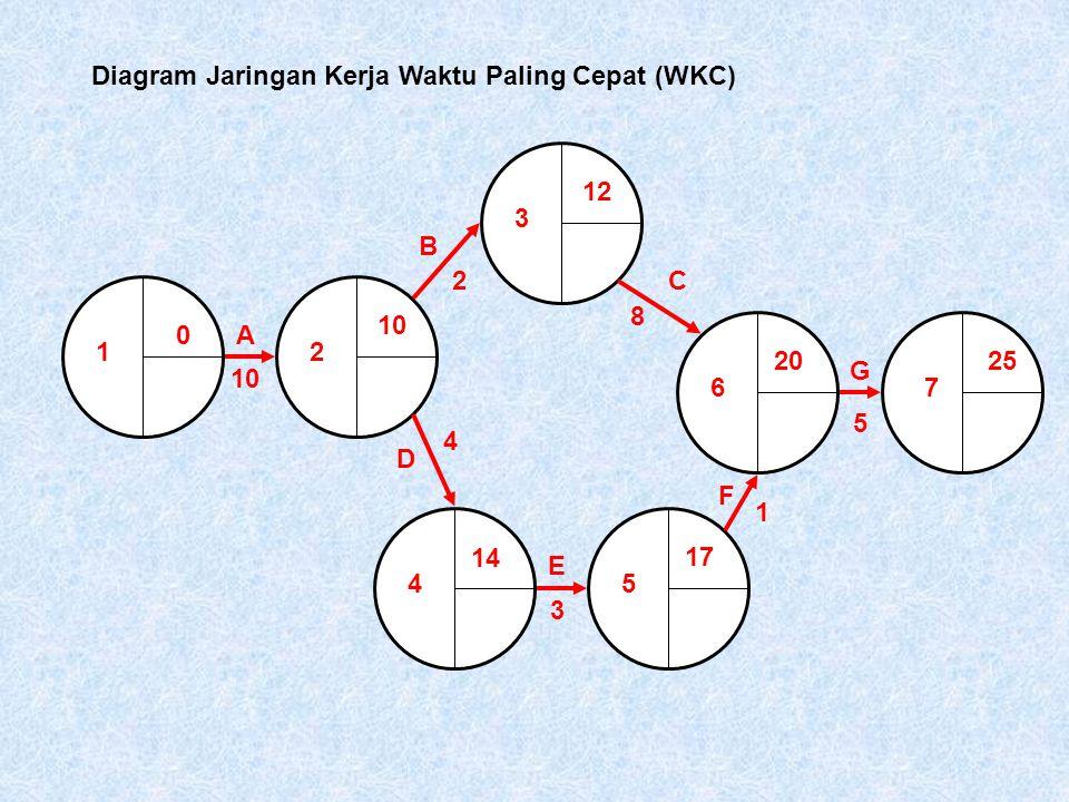 Diagram Jaringan Kerja Waktu Paling Cepat (WKC)