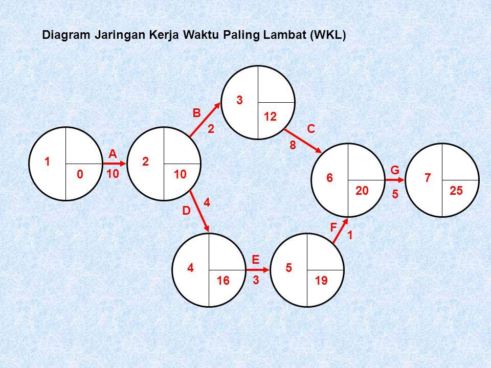 Diagram Jaringan Kerja Waktu Paling Lambat (WKL)
