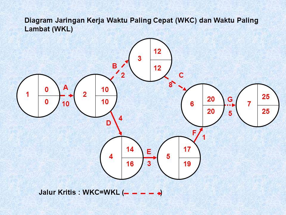 Diagram Jaringan Kerja Waktu Paling Cepat (WKC) dan Waktu Paling Lambat (WKL)