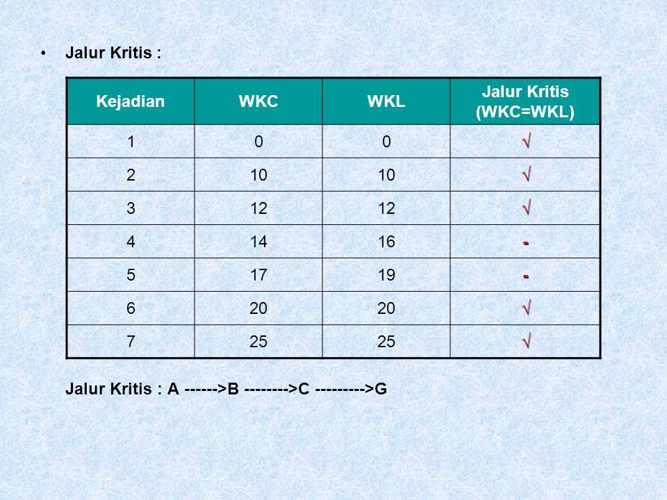 Jalur Kritis (WKC=WKL)