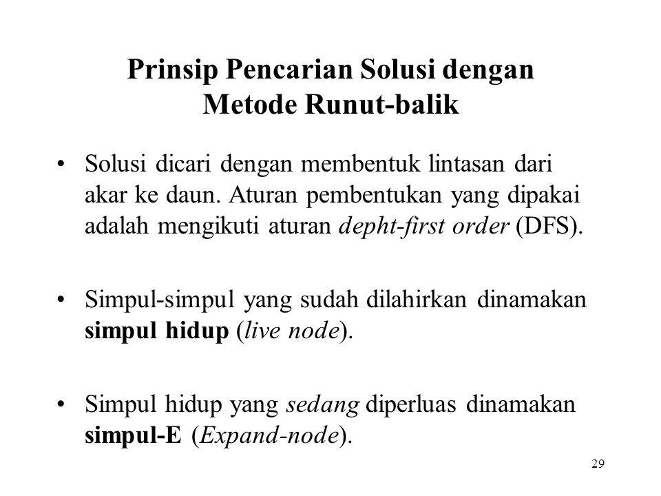 Prinsip Pencarian Solusi dengan Metode Runut-balik