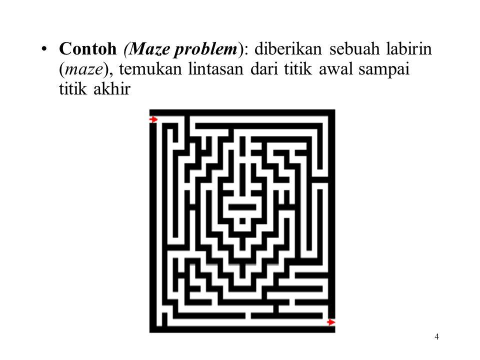 Contoh (Maze problem): diberikan sebuah labirin (maze), temukan lintasan dari titik awal sampai titik akhir