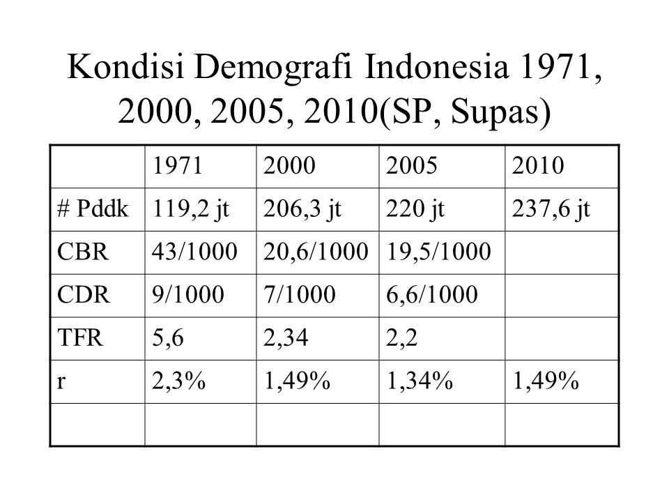 Kondisi Demografi Indonesia 1971, 2000, 2005, 2010(SP, Supas)