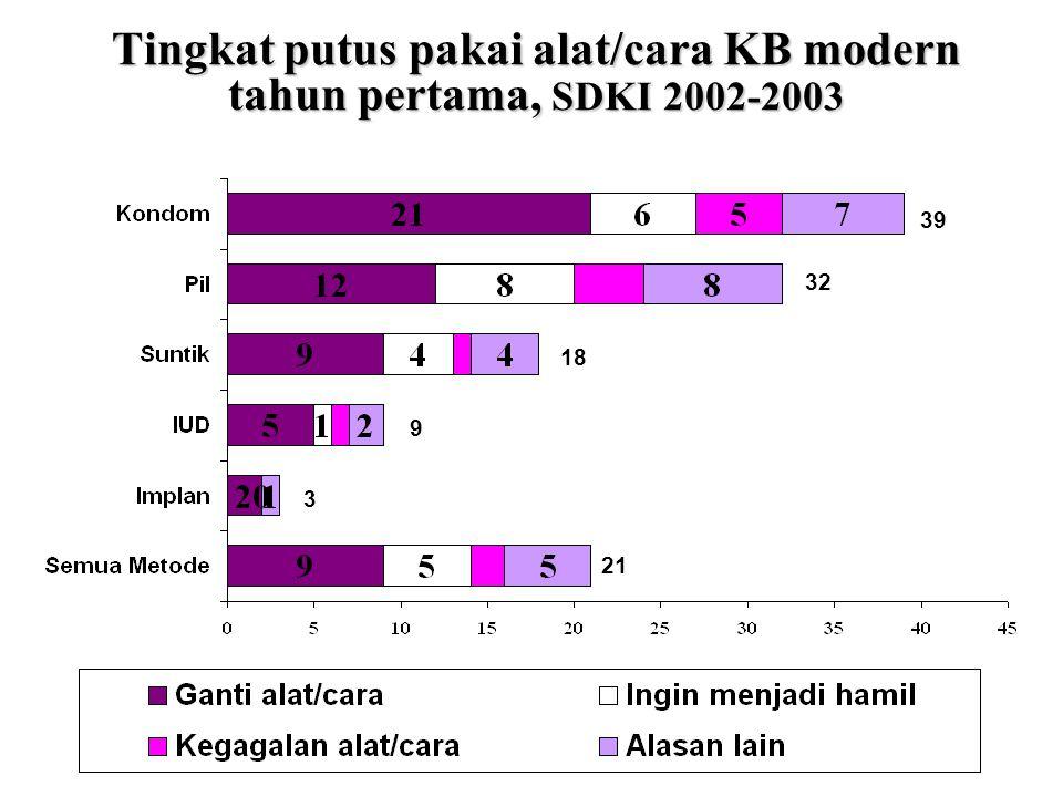 Tingkat putus pakai alat/cara KB modern tahun pertama, SDKI 2002-2003