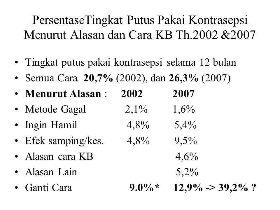 PersentaseTingkat Putus Pakai Kontrasepsi Menurut Alasan dan Cara KB Th.2002 &2007