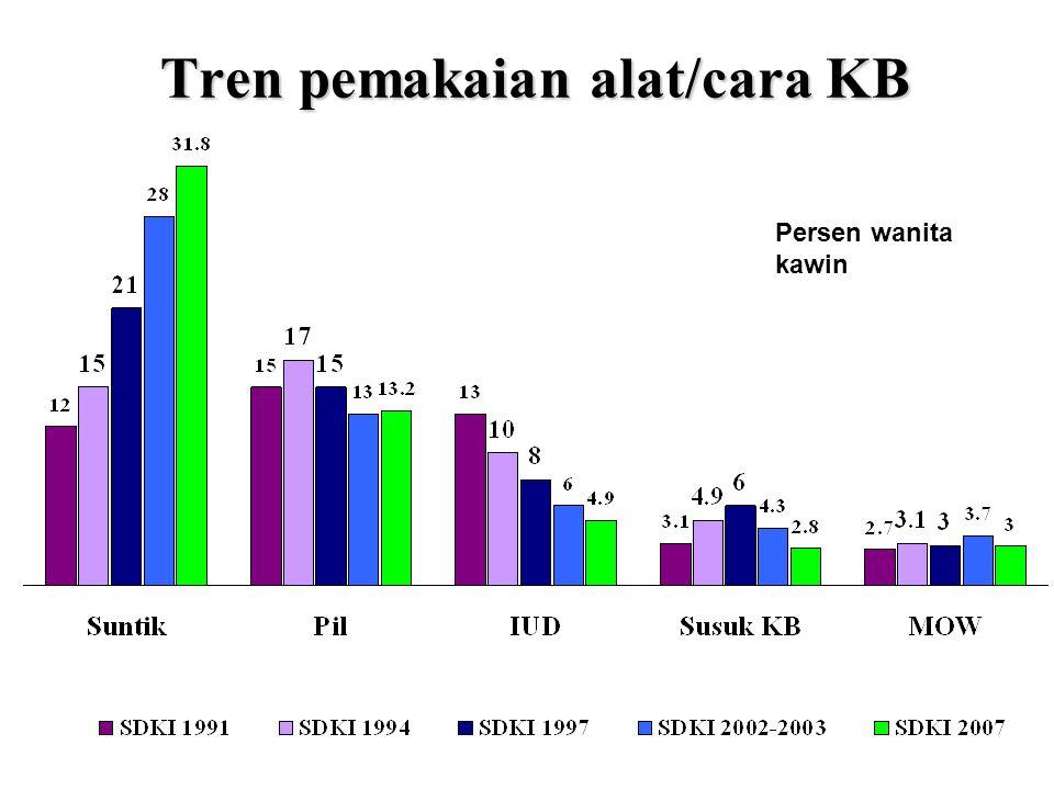 Tren pemakaian alat/cara KB