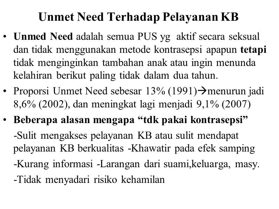 Unmet Need Terhadap Pelayanan KB