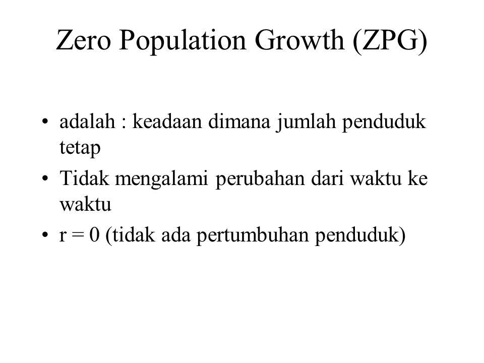 Zero Population Growth (ZPG)