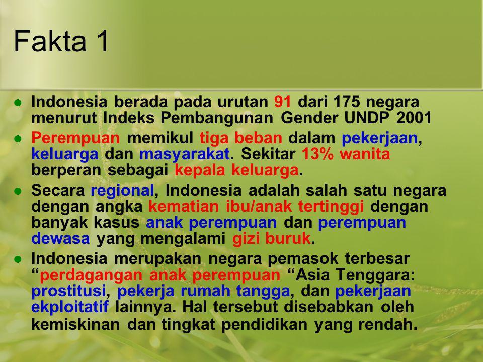 Fakta 1 Indonesia berada pada urutan 91 dari 175 negara menurut Indeks Pembangunan Gender UNDP 2001.