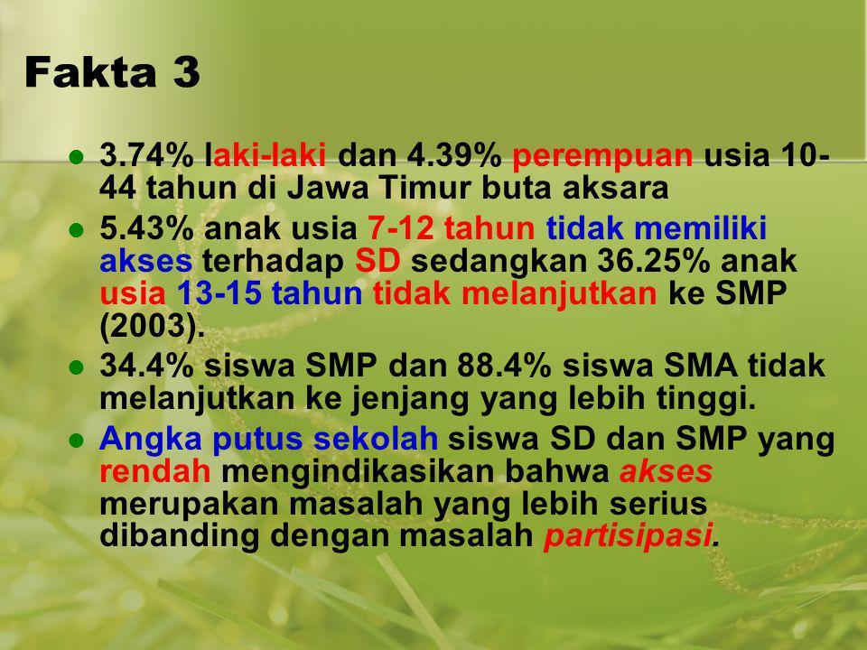 Fakta 3 3.74% laki-laki dan 4.39% perempuan usia 10-44 tahun di Jawa Timur buta aksara.