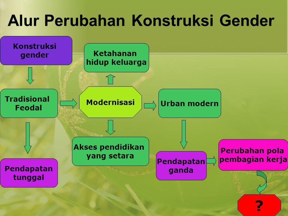 Alur Perubahan Konstruksi Gender