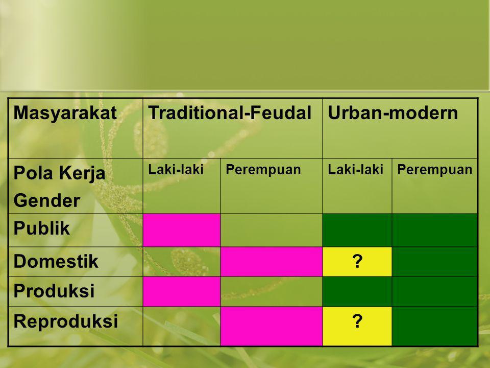 Masyarakat Traditional-Feudal Urban-modern Pola Kerja Gender Publik