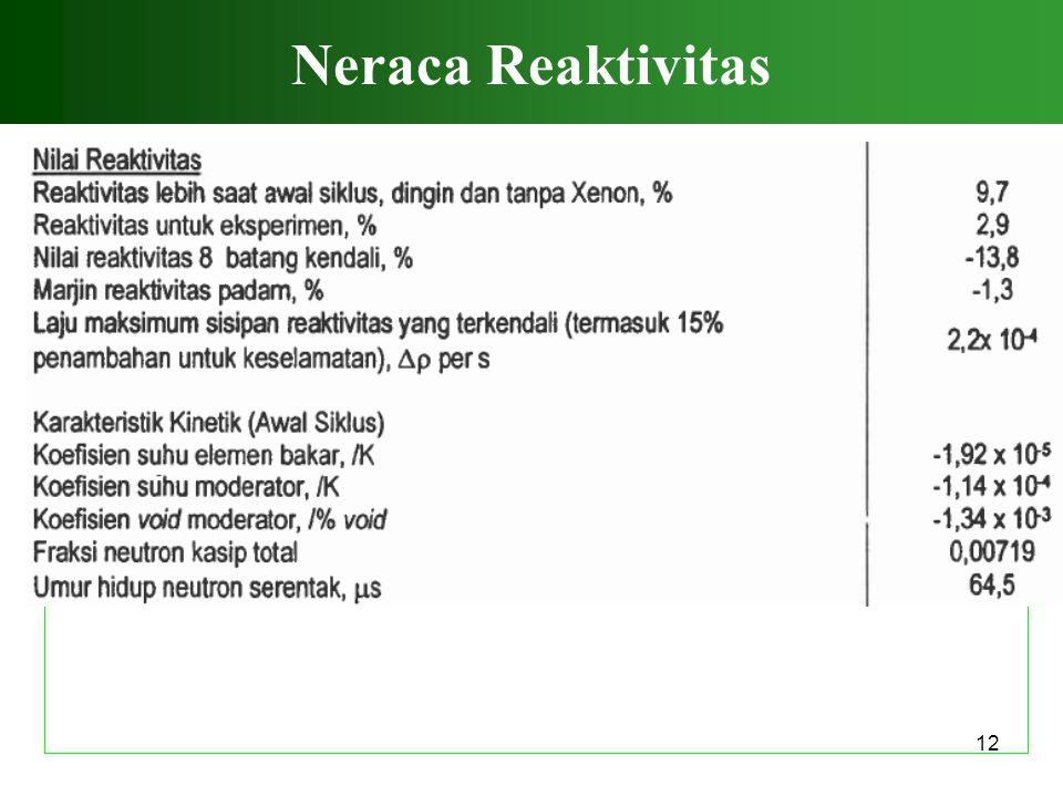 Neraca Reaktivitas 12 12