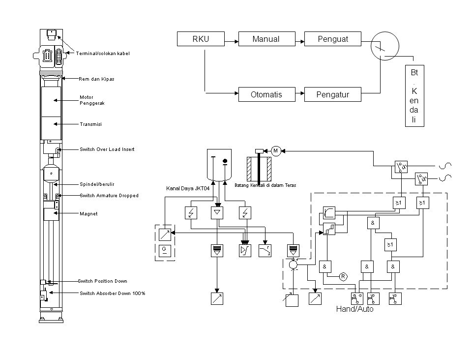 RKU Manual Otomatis Penguat Pengatur Bt. Kendali