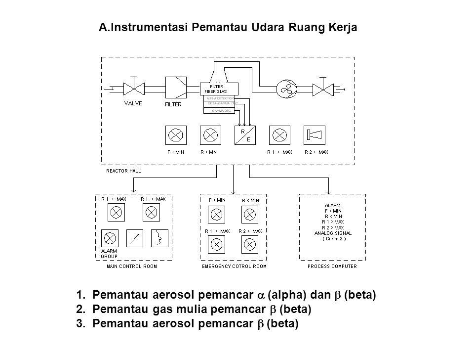Instrumentasi Pemantau Udara Ruang Kerja