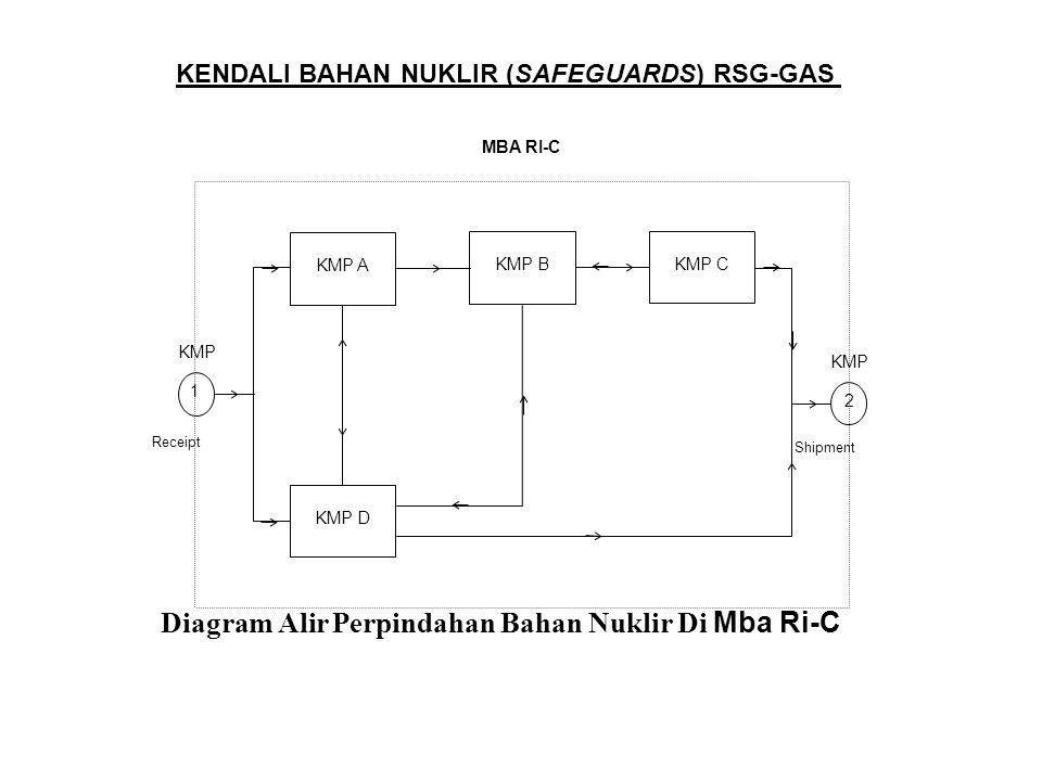 Diagram Alir Perpindahan Bahan Nuklir Di Mba Ri-C