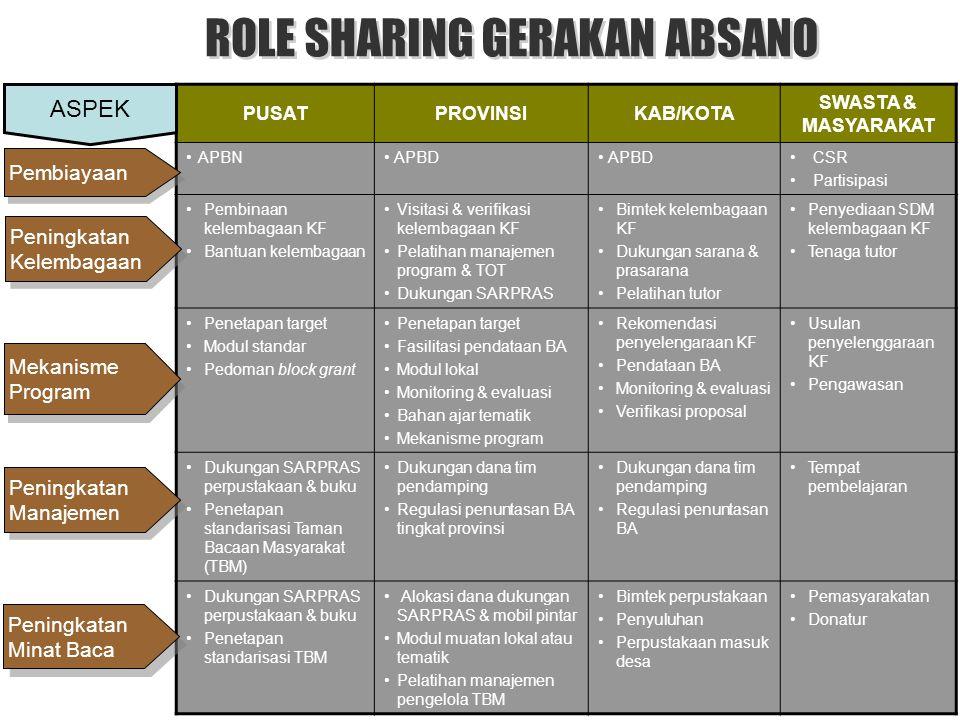 ROLE SHARING GERAKAN ABSANO