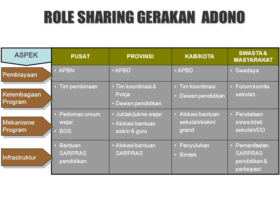 ROLE SHARING GERAKAN ADONO