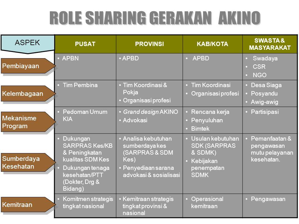 ROLE SHARING GERAKAN AKINO