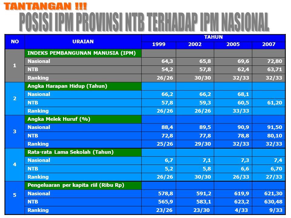 POSISI IPM PROVINSI NTB TERHADAP IPM NASIONAL