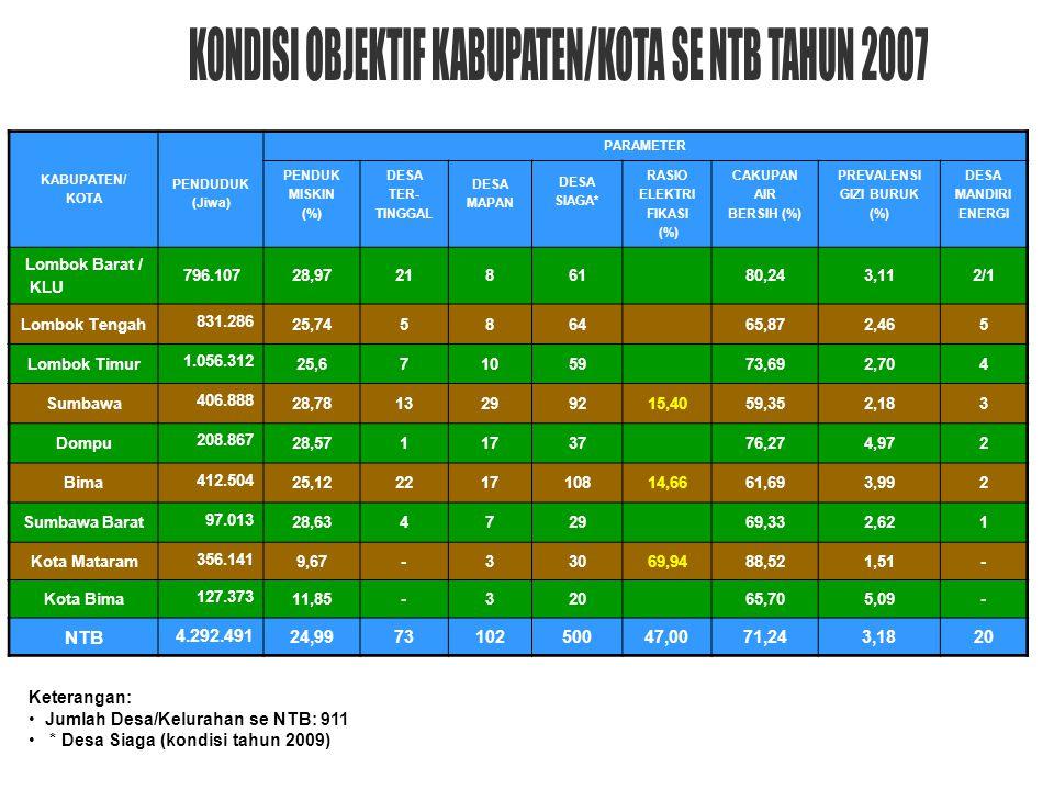 KONDISI OBJEKTIF KABUPATEN/KOTA SE NTB TAHUN 2007