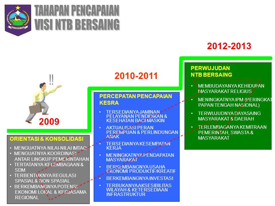 TAHAPAN PENCAPAIAN VISI NTB BERSAING ! ! 2012-2013 2010-2011 2009