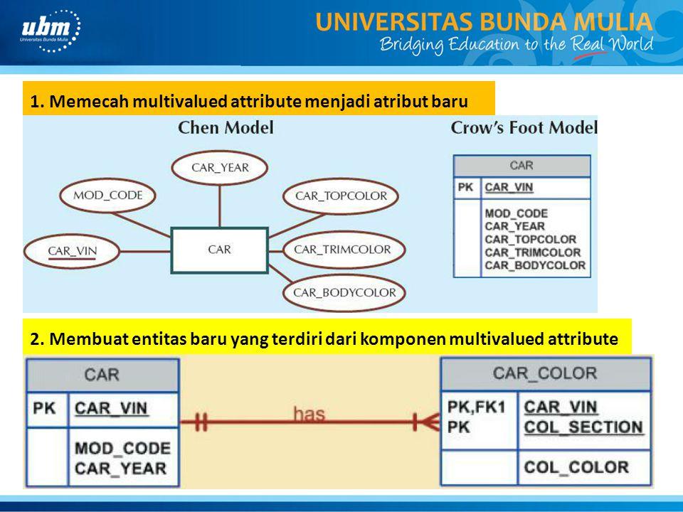 1. Memecah multivalued attribute menjadi atribut baru
