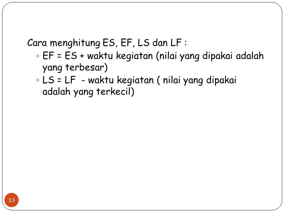 Cara menghitung ES, EF, LS dan LF :