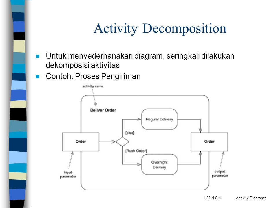 Activity Decomposition