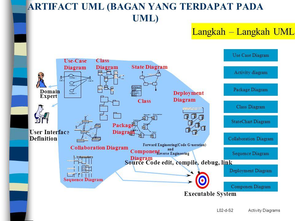 ARTIFACT UML (BAGAN YANG TERDAPAT PADA UML)