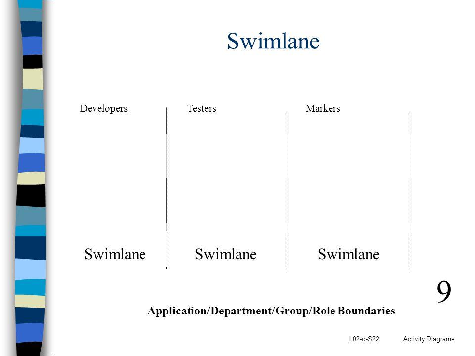 9 Swimlane Swimlane Swimlane Swimlane