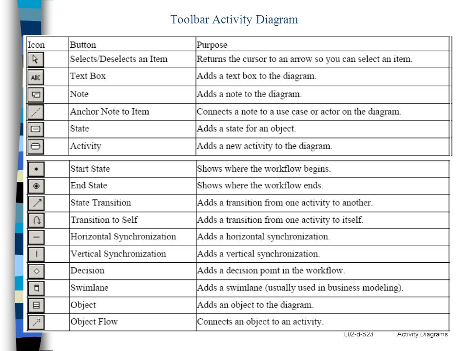 Toolbar Activity Diagram