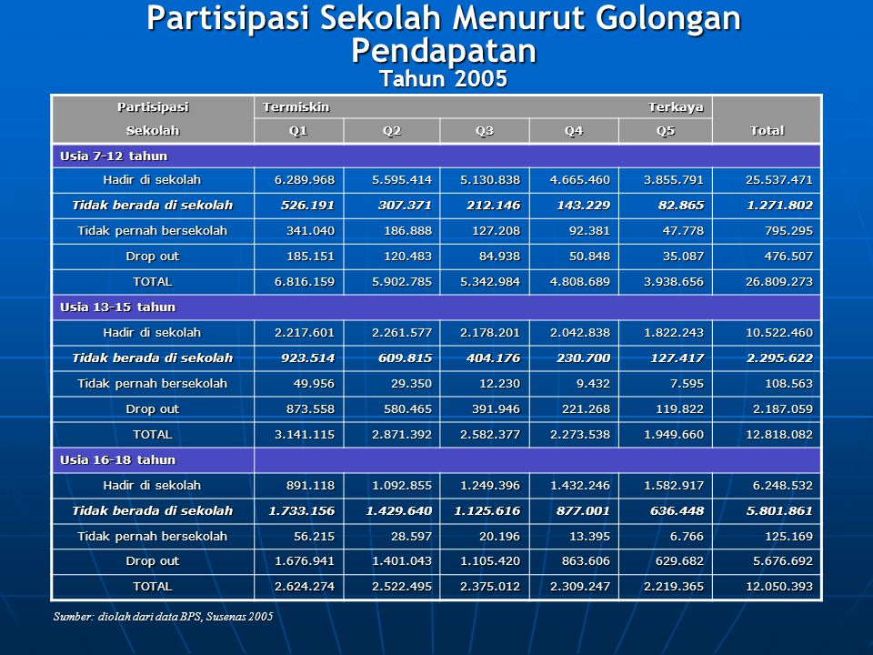 Partisipasi Sekolah Menurut Golongan Pendapatan Tahun 2005