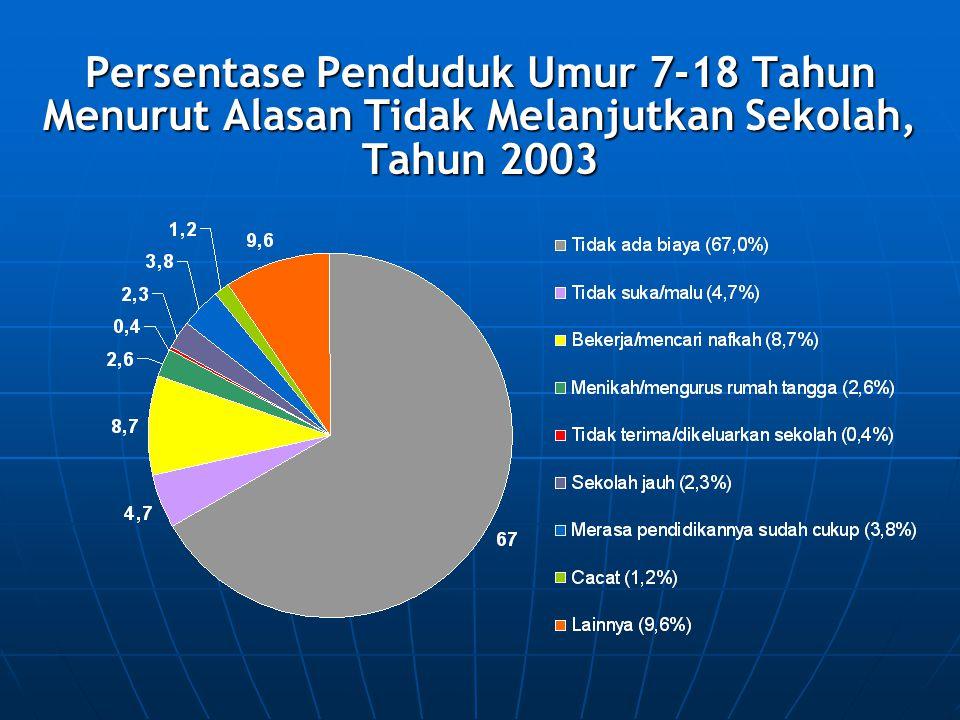 Persentase Penduduk Umur 7-18 Tahun Menurut Alasan Tidak Melanjutkan Sekolah, Tahun 2003