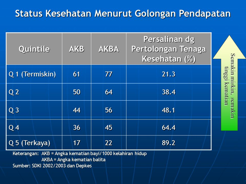 Status Kesehatan Menurut Golongan Pendapatan