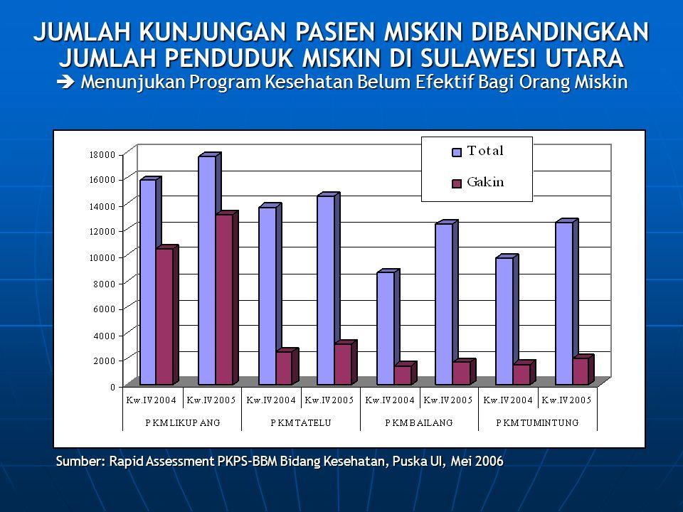  Menunjukan Program Kesehatan Belum Efektif Bagi Orang Miskin