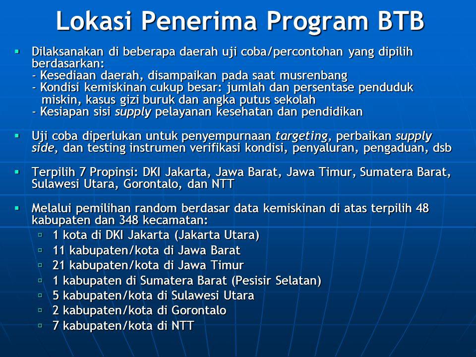 Lokasi Penerima Program BTB