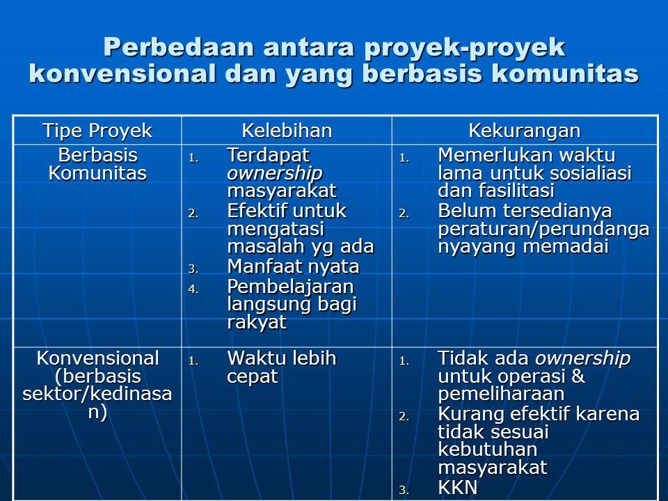 Konvensional (berbasis sektor/kedinasan)