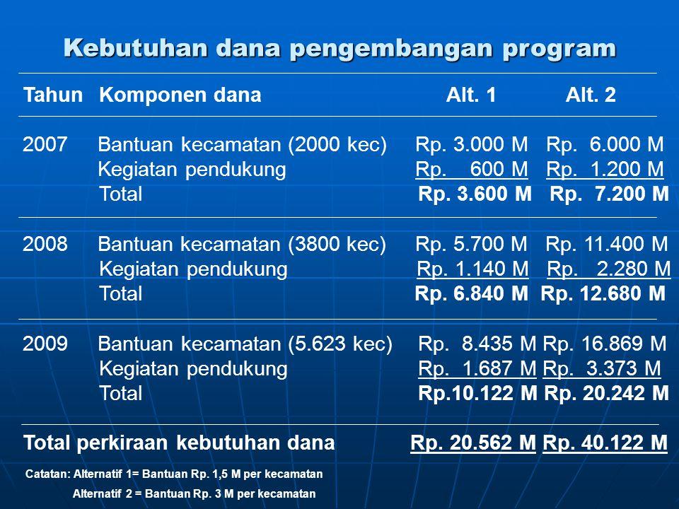 Kebutuhan dana pengembangan program