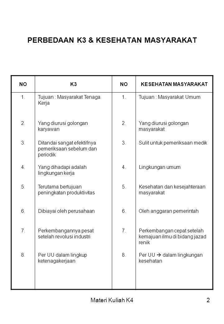 PERBEDAAN K3 & KESEHATAN MASYARAKAT