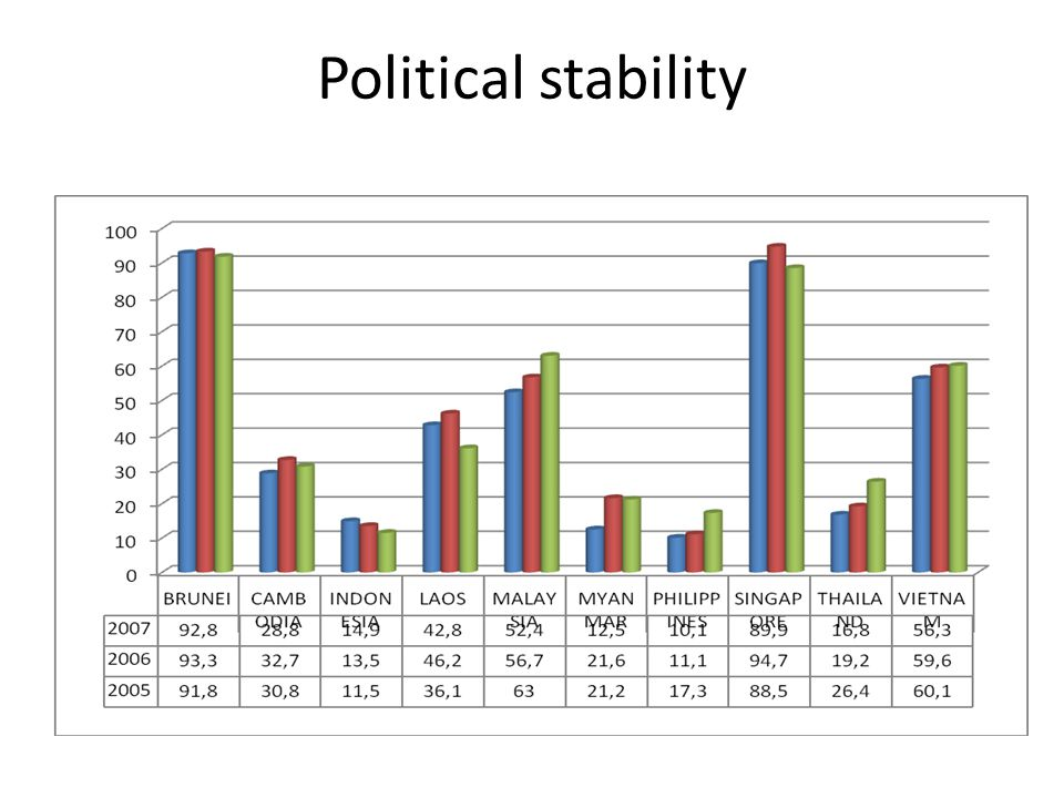 Political stability 11