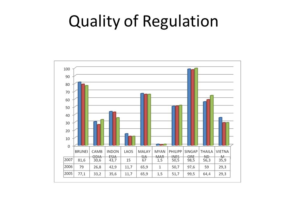 Quality of Regulation 13
