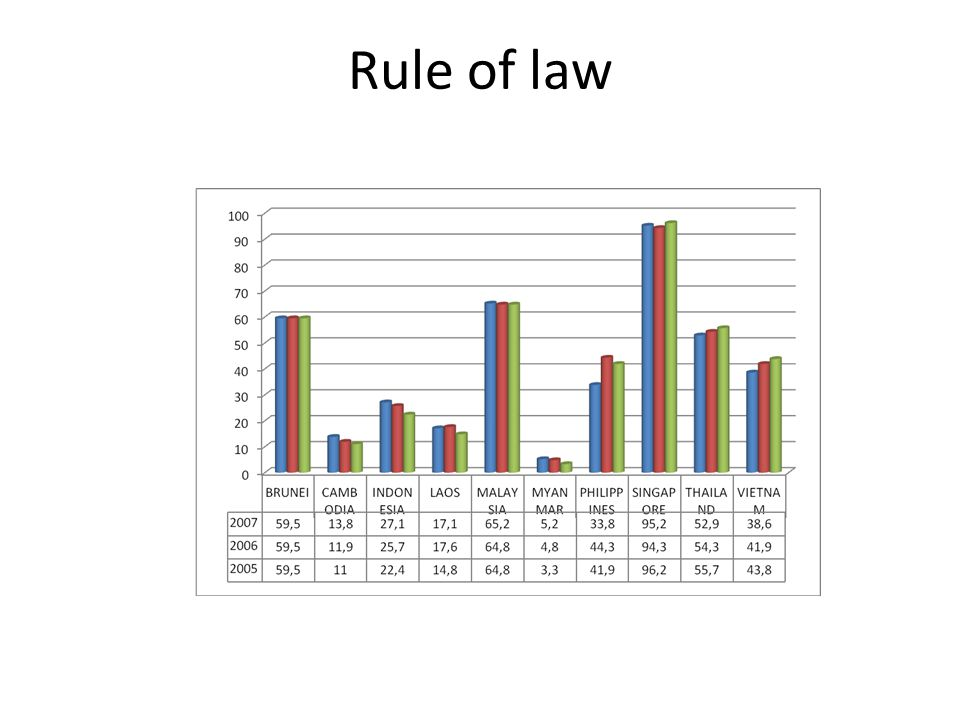 Rule of law 14