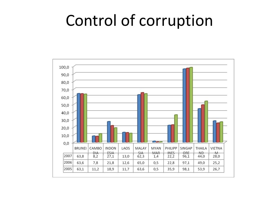 Control of corruption 15