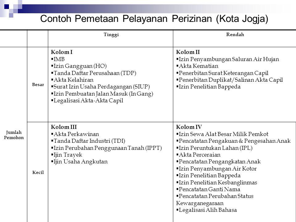 Contoh Pemetaan Pelayanan Perizinan (Kota Jogja)