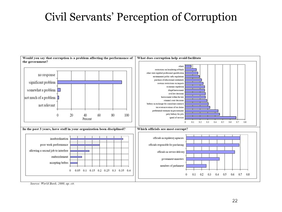 Civil Servants' Perception of Corruption