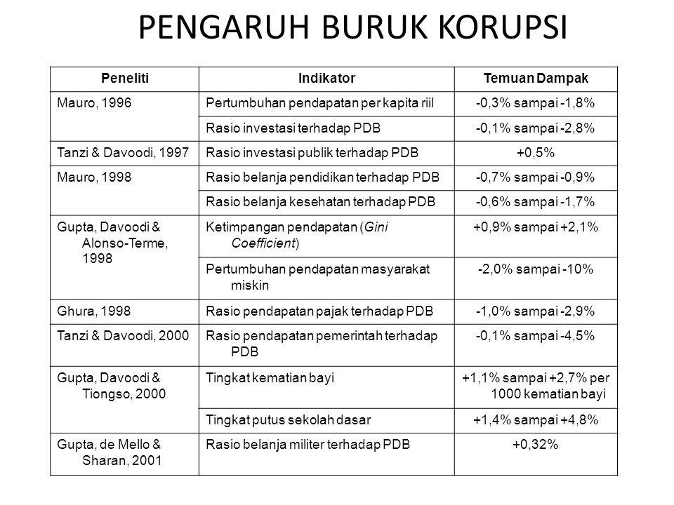 PENGARUH BURUK KORUPSI
