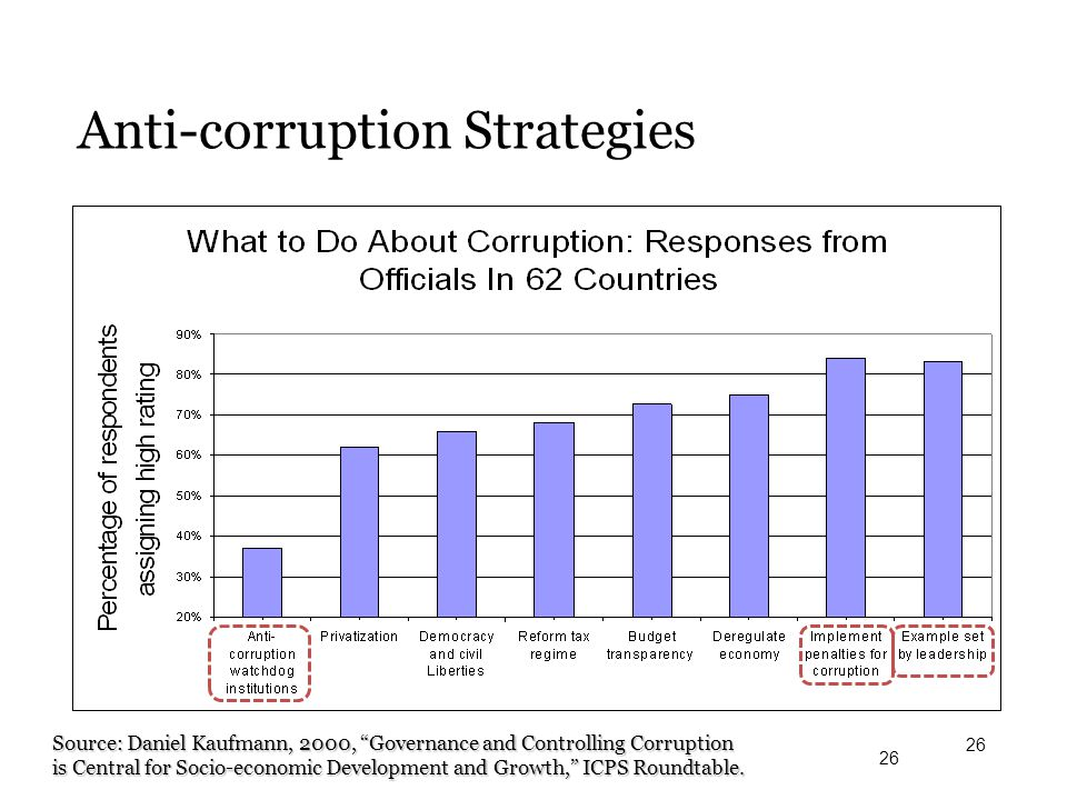 Anti-corruption Strategies