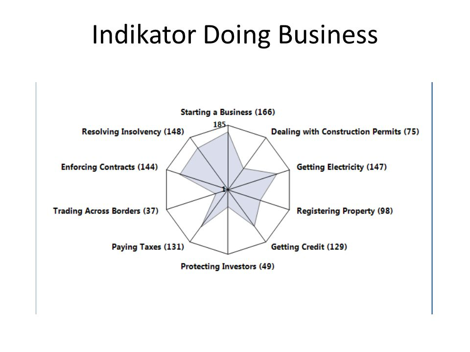 Indikator Doing Business